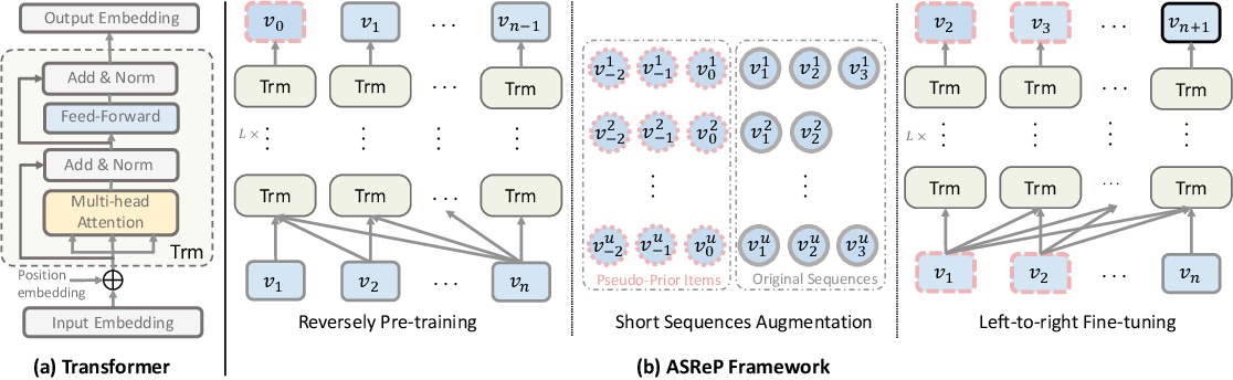 Figure 3 for Augmenting Sequential Recommendation with Pseudo-Prior Items via Reversely Pre-training Transformer
