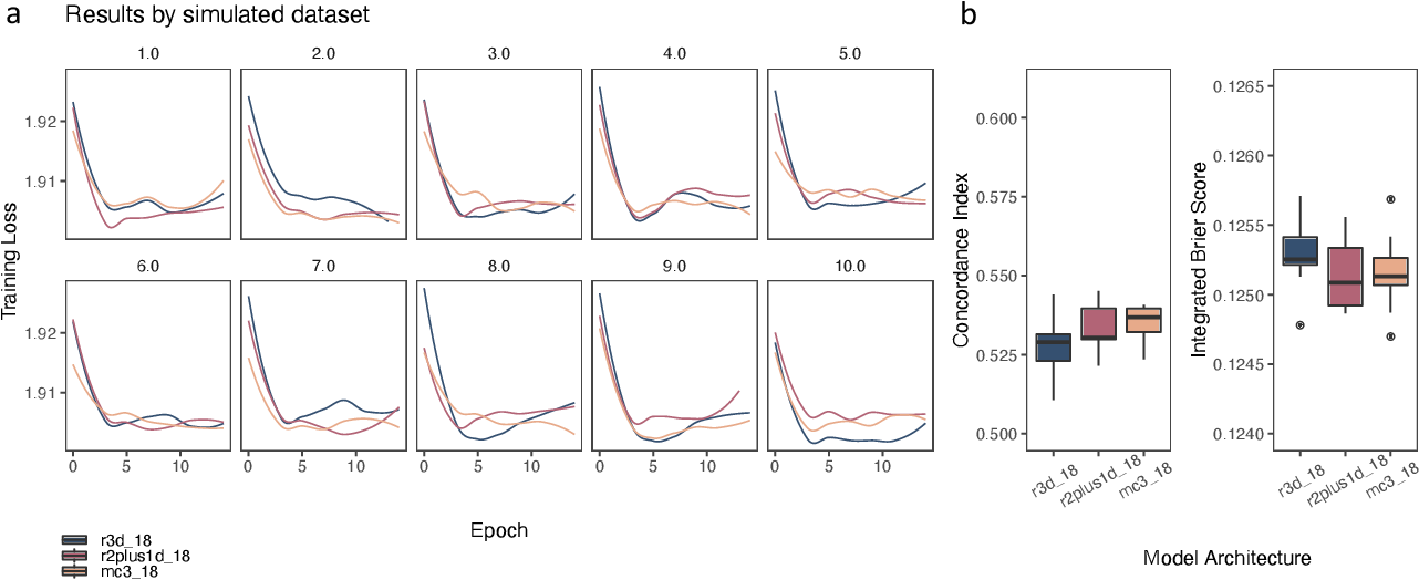 Figure 4 for Simulating time to event prediction with spatiotemporal echocardiography deep learning