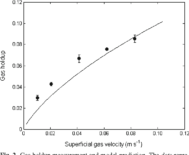 Fig. 2 Gas holdup measurement and model prediction. The dots represent experimental data, the continuous line represents the model-predicted results, and the capped vertical lines show the standard errors of the measurements