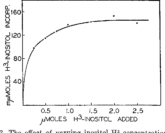 FIG. 3. The effect of varying inositol-H3 concentration. The conditions of the experiment were the same as in Fig. 2, except that the pH was 7.4 and the inositol concentration was varied as shown.