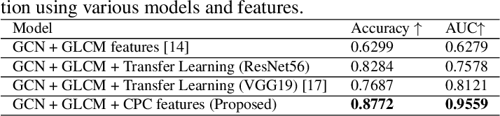 Figure 2 for Weakly Supervised Prostate TMA Classification via Graph Convolutional Networks