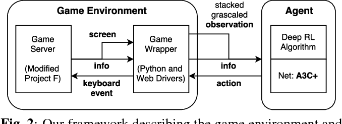 Figure 3 for Deep Reinforcement Learning for Playing 2.5D Fighting Games