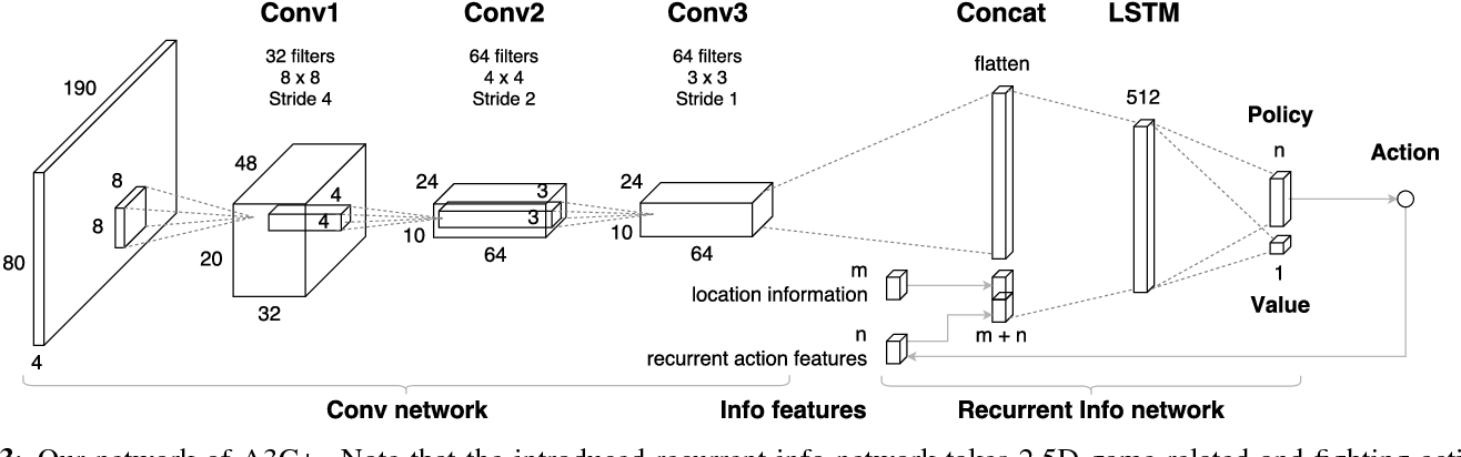 Figure 4 for Deep Reinforcement Learning for Playing 2.5D Fighting Games