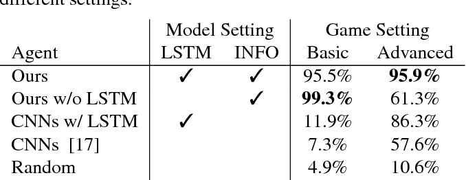 Figure 2 for Deep Reinforcement Learning for Playing 2.5D Fighting Games