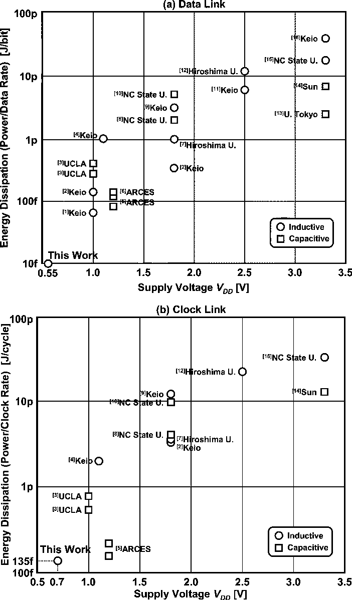 Figure 1 from A 0 55 V 10 fJ/bit Inductive-Coupling Data Link and