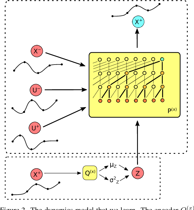 Figure 2 for Prediction and Control with Temporal Segment Models