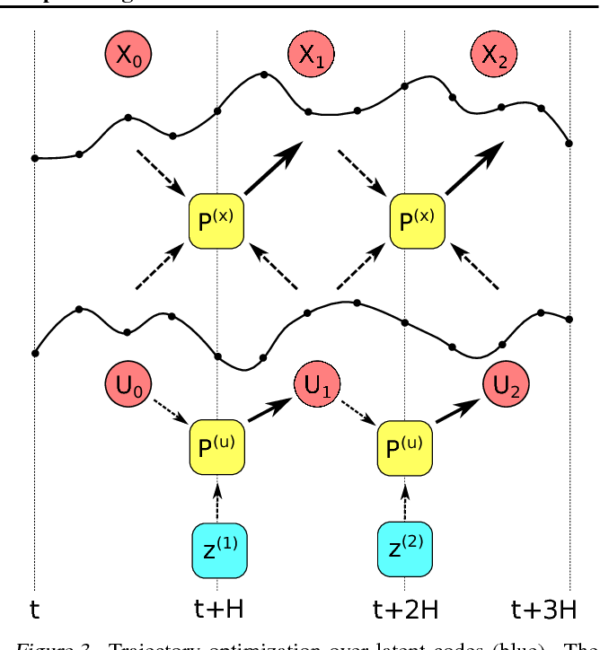 Figure 3 for Prediction and Control with Temporal Segment Models