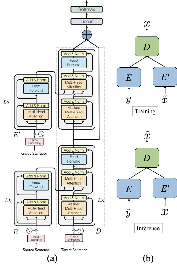 Figure 3 for AUGVIC: Exploiting BiText Vicinity for Low-Resource NMT