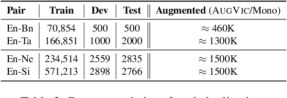 Figure 4 for AUGVIC: Exploiting BiText Vicinity for Low-Resource NMT
