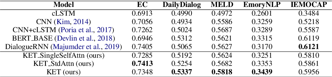 Figure 4 for Knowledge-Enriched Transformer for Emotion Detection in Textual Conversations