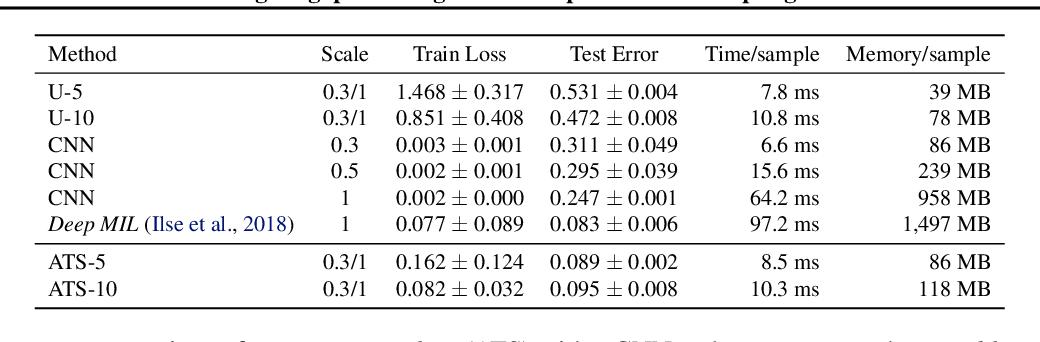 Figure 4 for Processing Megapixel Images with Deep Attention-Sampling Models