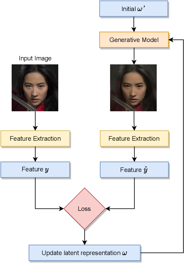 Figure 4 for DeepBlur: A Simple and Effective Method for Natural Image Obfuscation