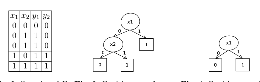 Figure 2 for Manthan: A Data Driven Approach for Boolean Function Synthesis