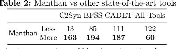 Figure 3 for Manthan: A Data Driven Approach for Boolean Function Synthesis