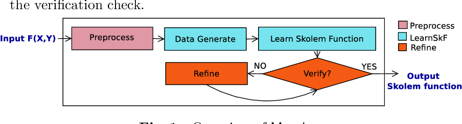 Figure 1 for Manthan: A Data Driven Approach for Boolean Function Synthesis