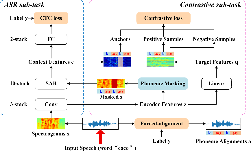 Figure 1 for SCaLa: Supervised Contrastive Learning for End-to-End Automatic Speech Recognition