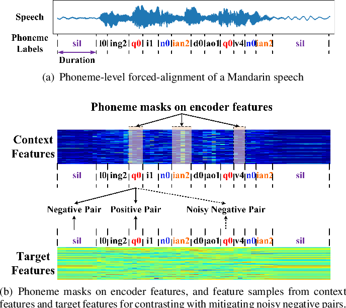 Figure 3 for SCaLa: Supervised Contrastive Learning for End-to-End Automatic Speech Recognition