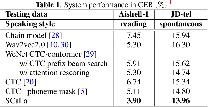 Figure 2 for SCaLa: Supervised Contrastive Learning for End-to-End Automatic Speech Recognition