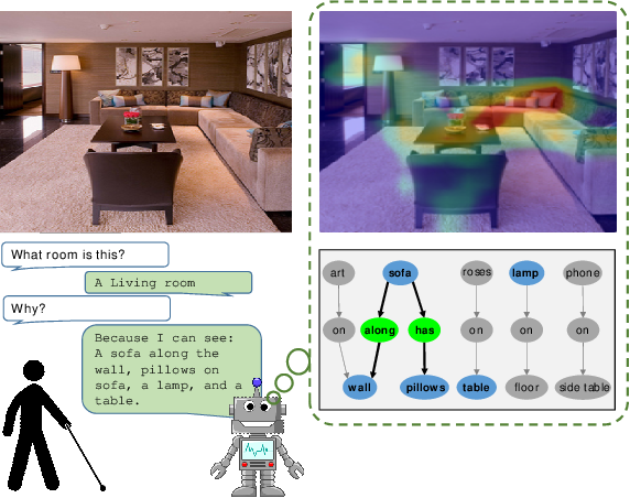 Figure 1 for Generating Natural Language Explanations for Visual Question Answering using Scene Graphs and Visual Attention