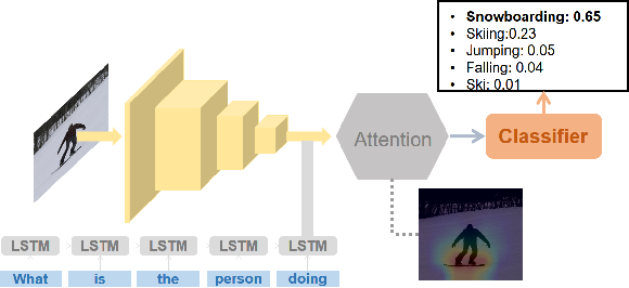 Figure 4 for Generating Natural Language Explanations for Visual Question Answering using Scene Graphs and Visual Attention
