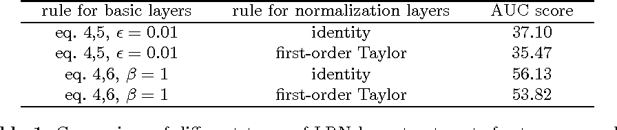 Figure 2 for Layer-wise Relevance Propagation for Neural Networks with Local Renormalization Layers