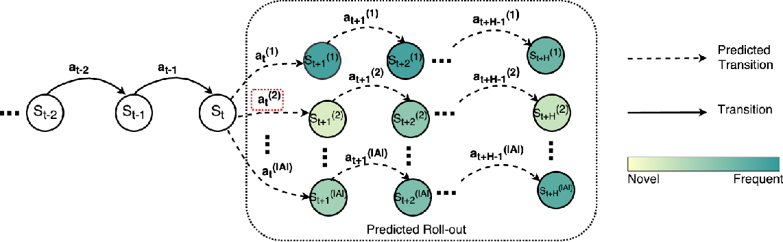 Figure 1 for Hashing over Predicted Future Frames for Informed Exploration of Deep Reinforcement Learning
