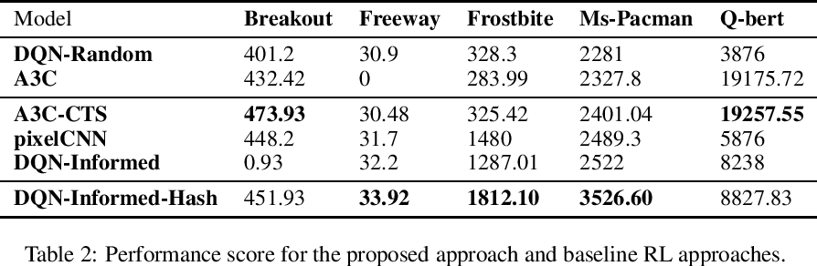 Figure 4 for Hashing over Predicted Future Frames for Informed Exploration of Deep Reinforcement Learning