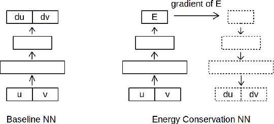 Figure 3 for Time-Continuous Energy-Conservation Neural Network for Structural Dynamics Analysis