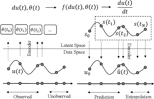 Figure 1 for Time-Continuous Energy-Conservation Neural Network for Structural Dynamics Analysis