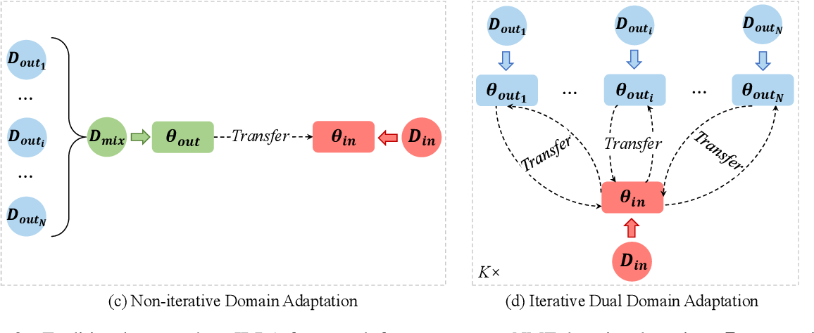 Figure 3 for Iterative Dual Domain Adaptation for Neural Machine Translation