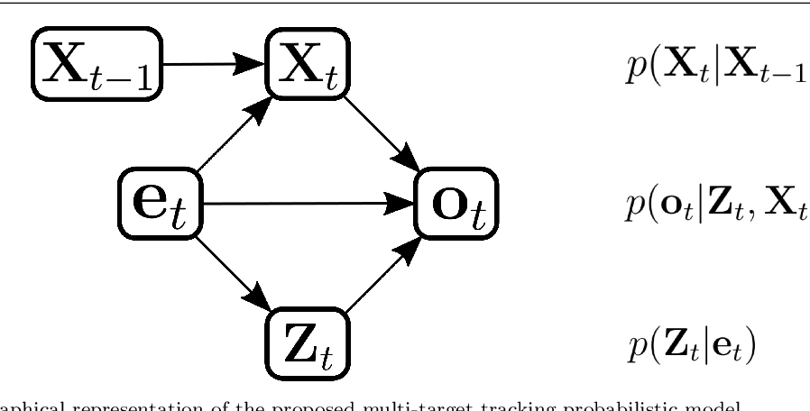 Figure 3 for An On-line Variational Bayesian Model for Multi-Person Tracking from Cluttered Scenes