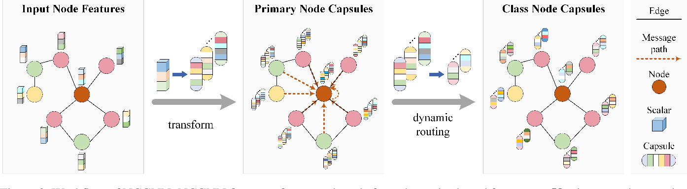 Figure 3 for NCGNN: Node-level Capsule Graph Neural Network