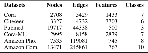 Figure 2 for NCGNN: Node-level Capsule Graph Neural Network
