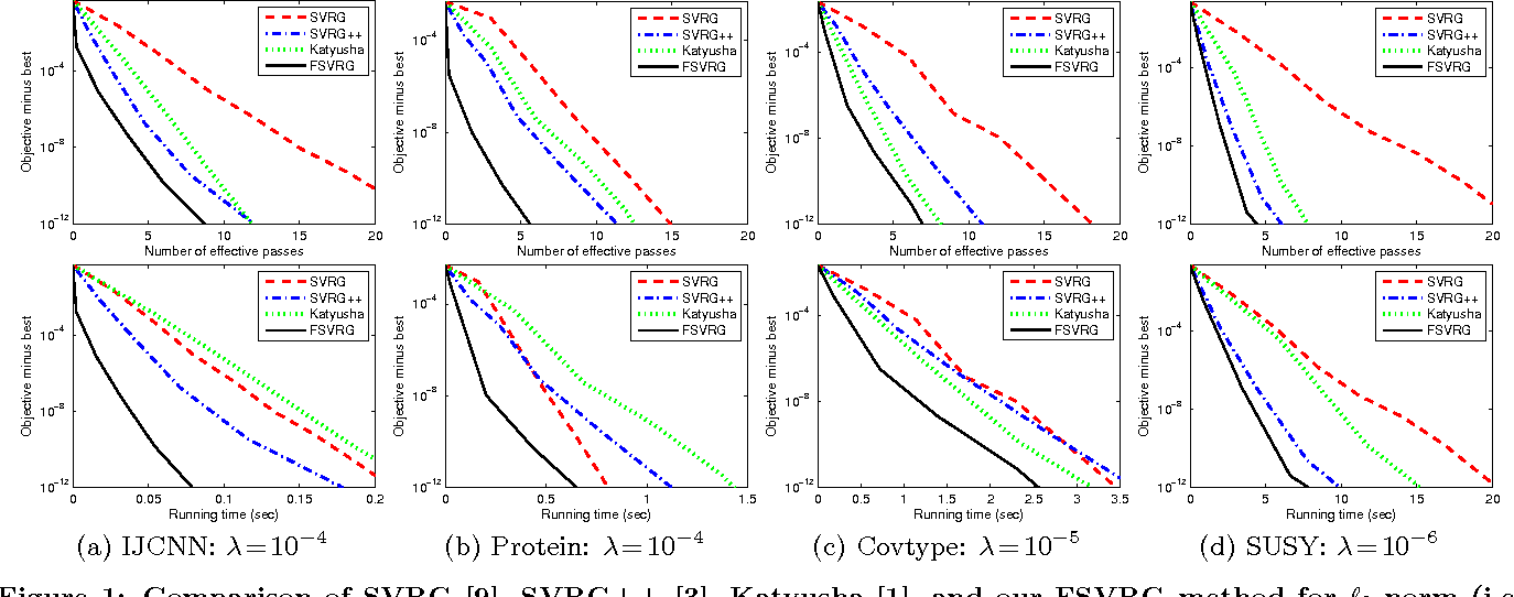 Figure 1 for Fast Stochastic Variance Reduced Gradient Method with Momentum Acceleration for Machine Learning