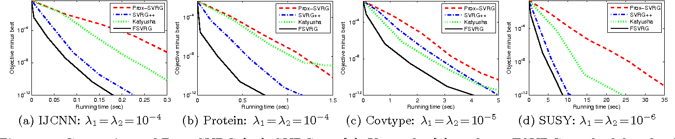 Figure 3 for Fast Stochastic Variance Reduced Gradient Method with Momentum Acceleration for Machine Learning