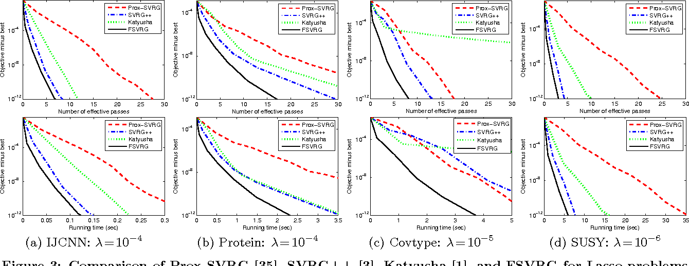 Figure 4 for Fast Stochastic Variance Reduced Gradient Method with Momentum Acceleration for Machine Learning
