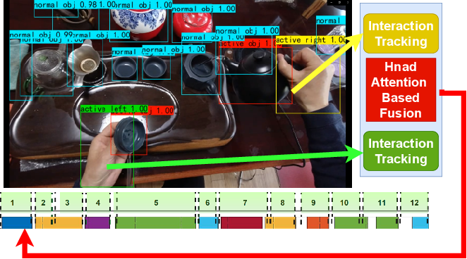 Figure 1 for The Object at Hand: Automated Editing for Mixed Reality Video Guidance from Hand-Object Interactions