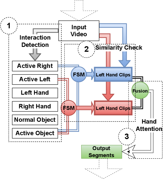 Figure 3 for The Object at Hand: Automated Editing for Mixed Reality Video Guidance from Hand-Object Interactions