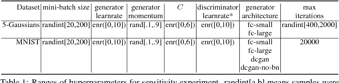 Figure 2 for Dualing GANs