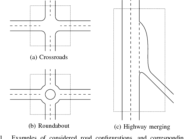 Figure 1 for An Algorithm for Supervised Driving of Cooperative Semi-Autonomous Vehicles (Extended)