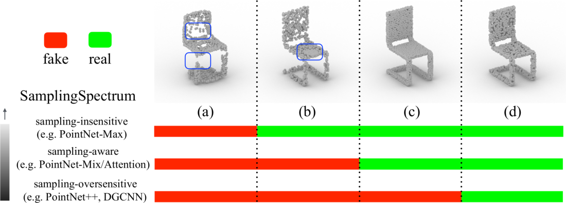 Figure 1 for Rethinking Sampling in 3D Point Cloud Generative Adversarial Networks