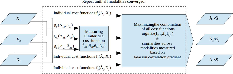Figure 1 for Meta-modal Information Flow: A Method for Capturing Multimodal Modular Disconnectivity in Schizophrenia