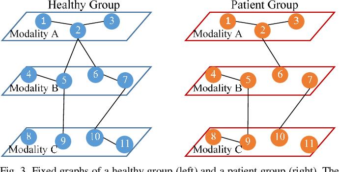 Figure 4 for Meta-modal Information Flow: A Method for Capturing Multimodal Modular Disconnectivity in Schizophrenia