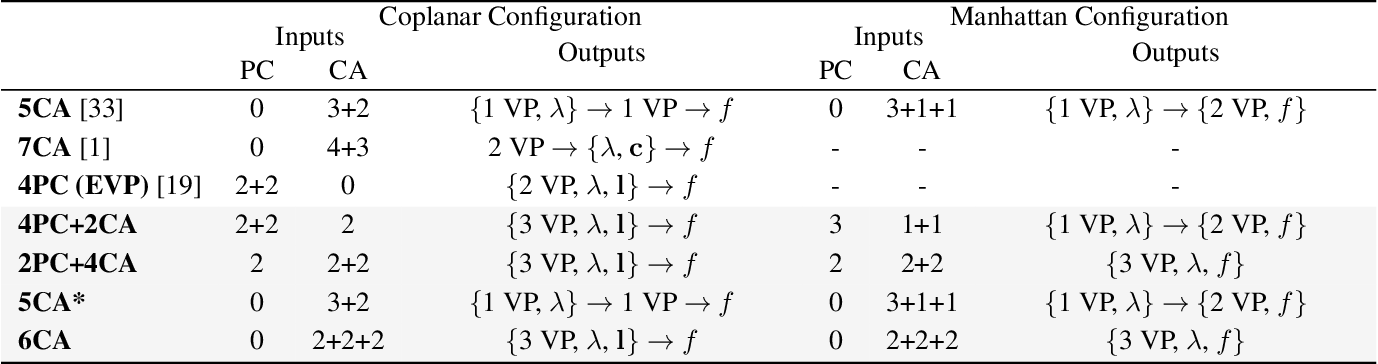 Figure 1 for Minimal Solvers for Single-View Lens-Distorted Camera Auto-Calibration