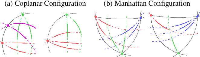 Figure 2 for Minimal Solvers for Single-View Lens-Distorted Camera Auto-Calibration