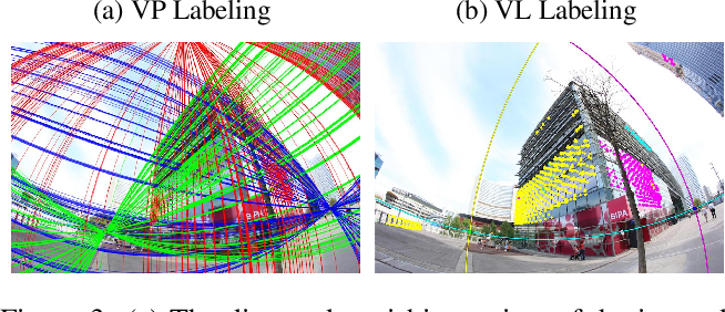 Figure 4 for Minimal Solvers for Single-View Lens-Distorted Camera Auto-Calibration