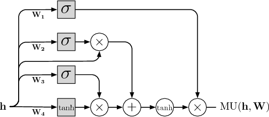 Figure 2 for Video Pixel Networks