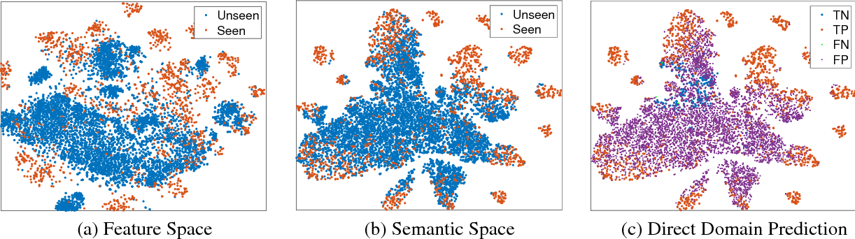 Figure 1 for Learning to Separate Domains in Generalized Zero-Shot and Open Set Learning: a probabilistic perspective
