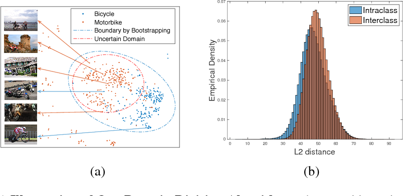 Figure 3 for Learning to Separate Domains in Generalized Zero-Shot and Open Set Learning: a probabilistic perspective