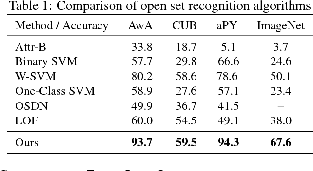 Figure 2 for Learning to Separate Domains in Generalized Zero-Shot and Open Set Learning: a probabilistic perspective